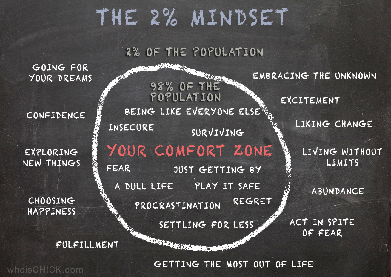 Week 21 taking initiative vs comfort zone master key for Comfort zone